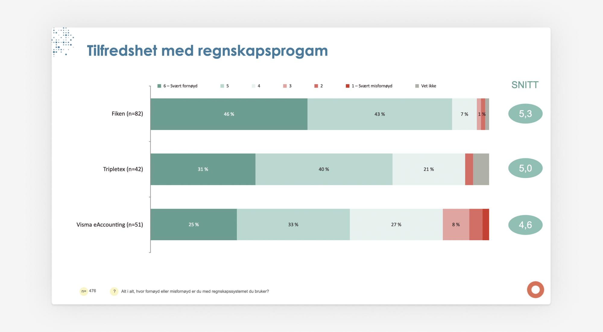 Grafikk som prosentvis viser hvor tilfreds brukerne av Fiken, Tripletex og Visma eAccounting er med regnskapsprogrammet de bruker
