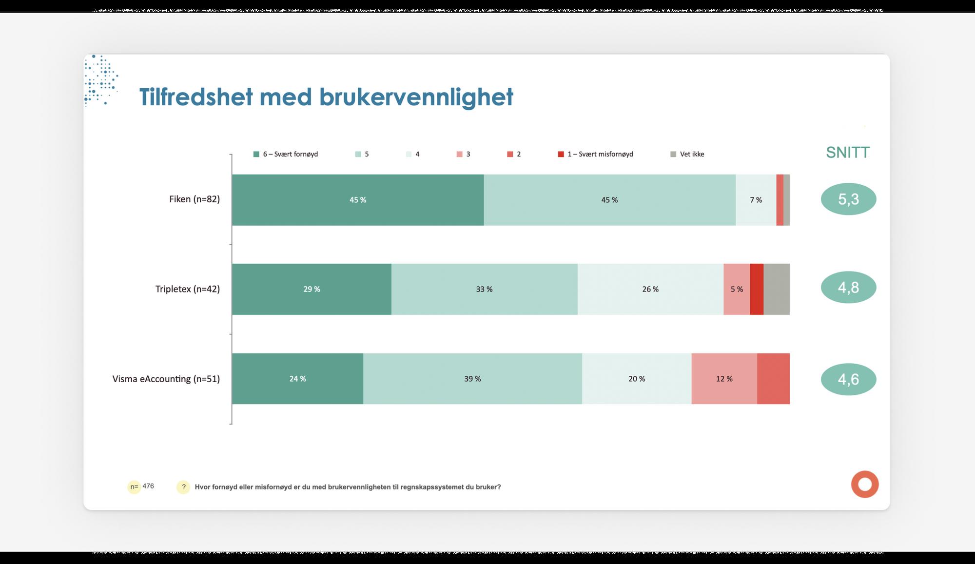 Grafikk som prosentvis viser hvor tilfreds brukerne av Fiken, Tripletex og Visma eAccounting er med brukervennlighet