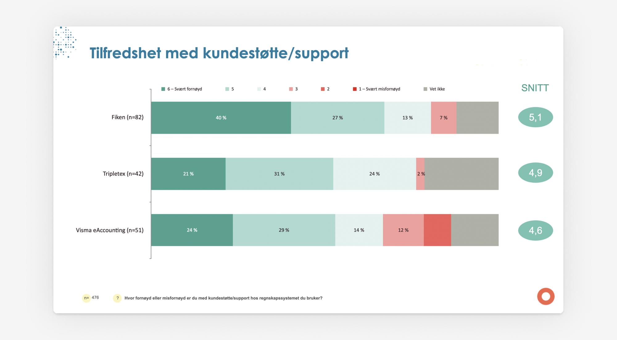 Grafikk som prosentvis viser hvor tilfreds brukerne av Fiken, Tripletex og Visma eAccounting er med kundestøtte/support