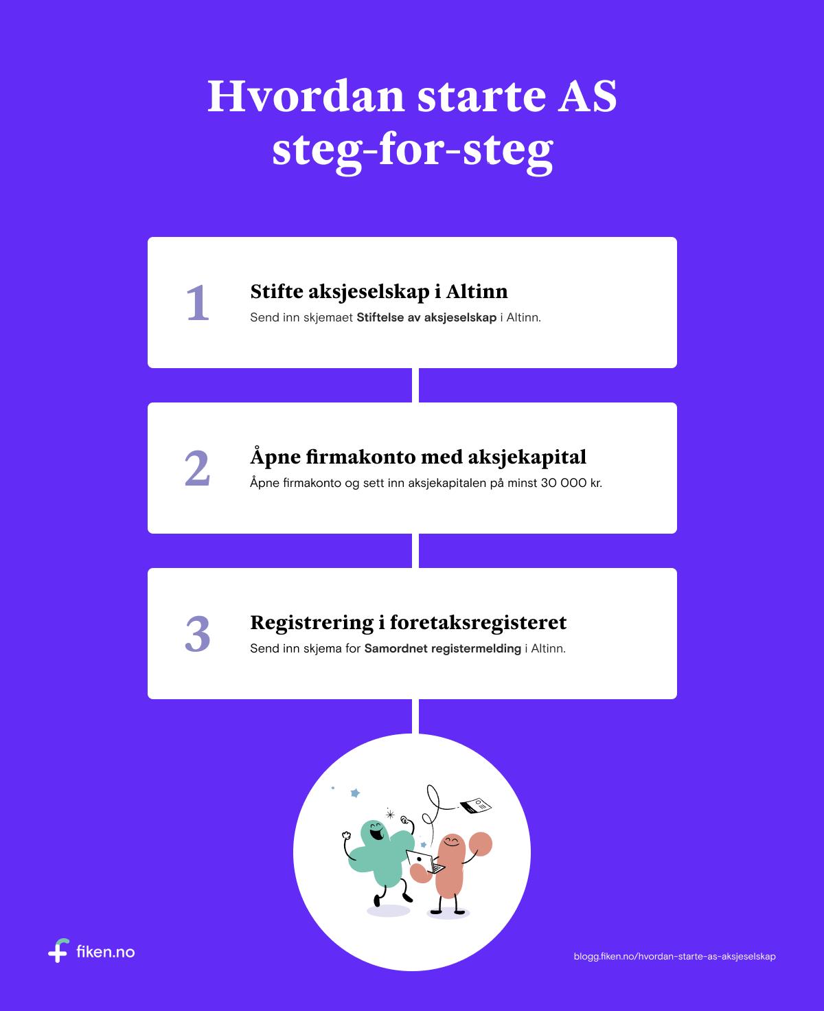 Plakat som viser hvordan starte AS(aksjeselskap) steg-for-steg.