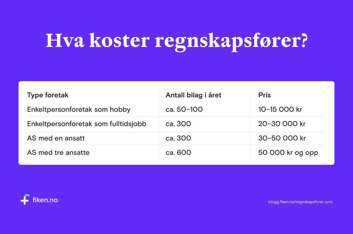 Bilde av tabell som viser kostnaden med regnskapsfører for et typisk enkeltpersonforetak eller AS.